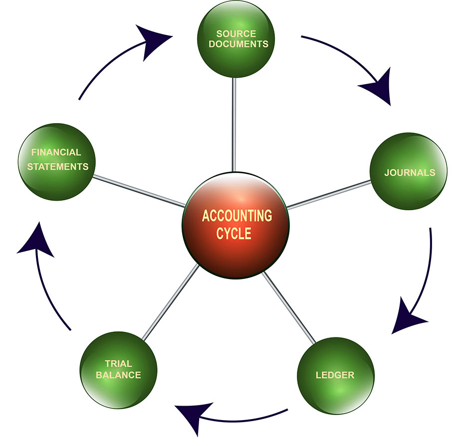 Redtail Accounting Services, LLC Accountant